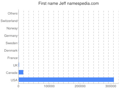 Given name Jeff