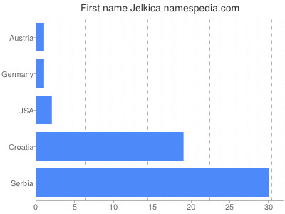 Given name Jelkica