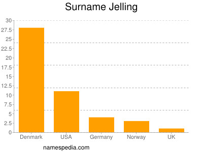 Surname Jelling