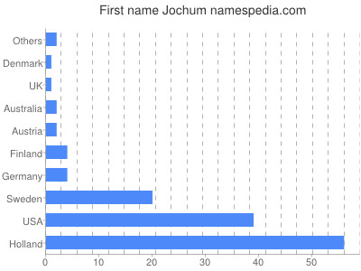 Given name Jochum