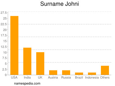 Surname Johni