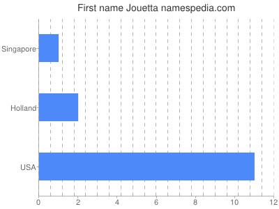 Given name Jouetta