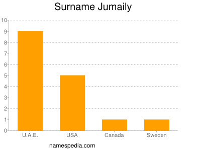 Surname Jumaily