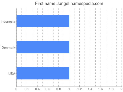 Given name Jungel