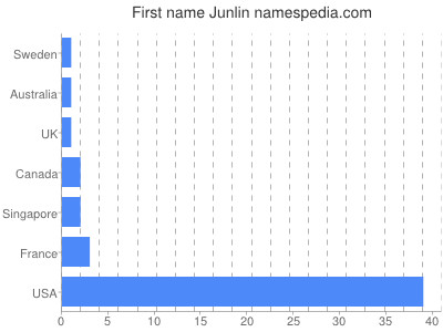 Given name Junlin