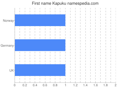 Given name Kapuku