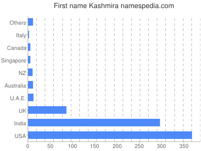 Given name Kashmira