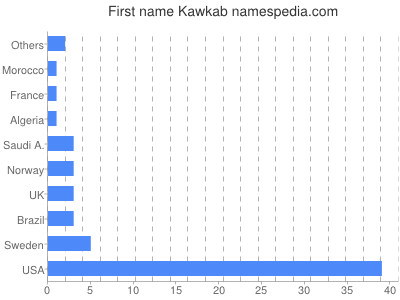 Given name Kawkab