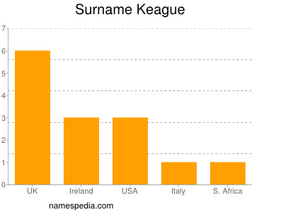 Surname Keague