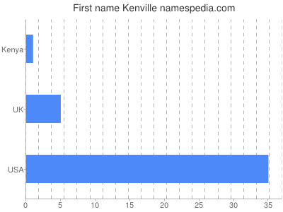 Given name Kenville