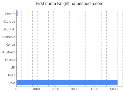 Given name Knight