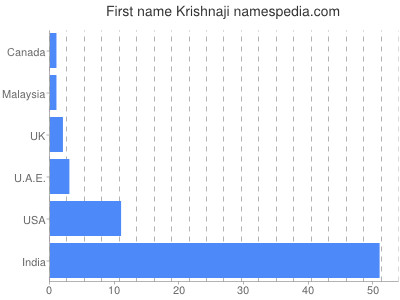 Given name Krishnaji