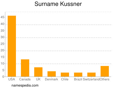 Surname Kussner