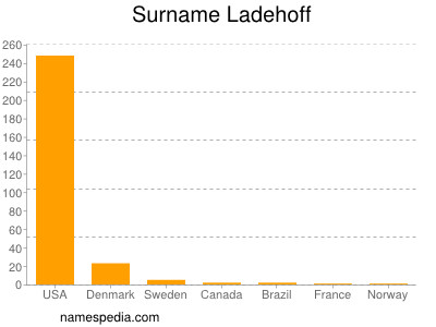 Surname Ladehoff