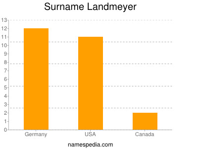 Surname Landmeyer