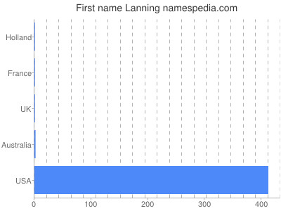 Given name Lanning