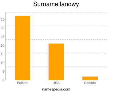 Surname Lanowy