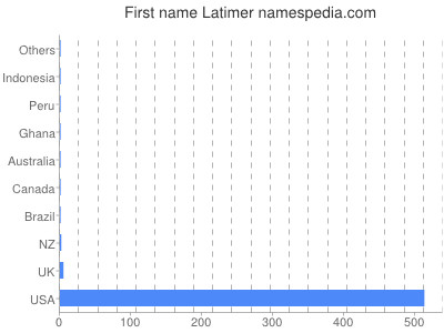 Given name Latimer