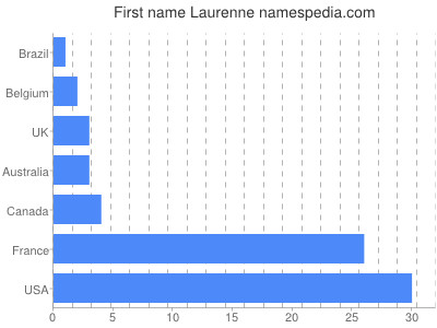 Given name Laurenne