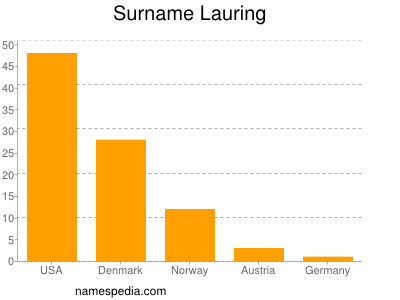Surname Lauring