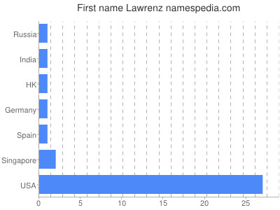 Given name Lawrenz