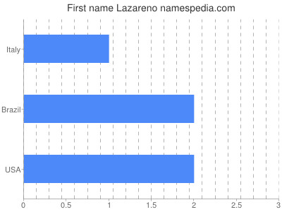 Given name Lazareno