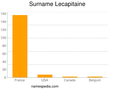 Surname Lecapitaine
