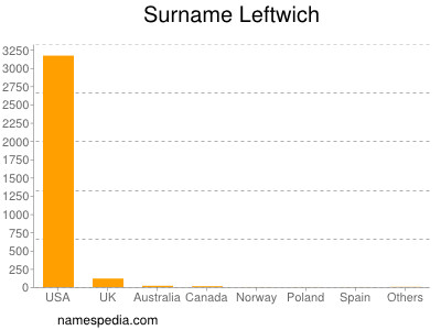 Surname Leftwich