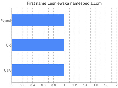 Given name Lesniewska