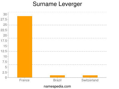 Surname Leverger