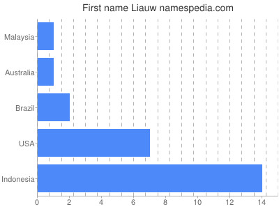 Given name Liauw