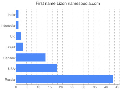 Given name Lizon