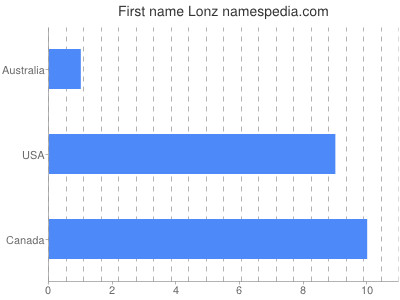 Given name Lonz