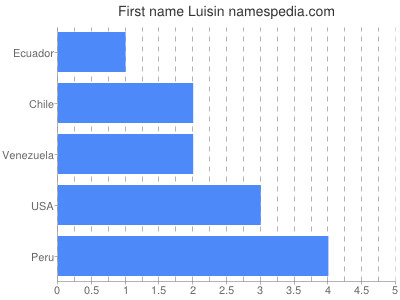 Given name Luisin