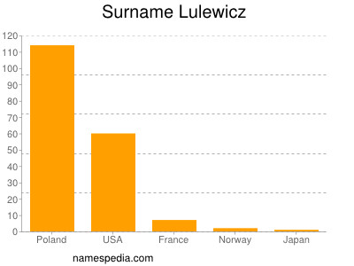 Surname Lulewicz