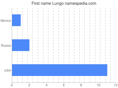 Given name Lungo