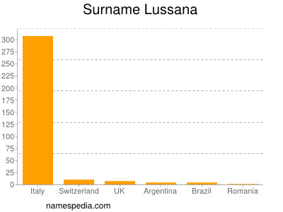 Surname Lussana