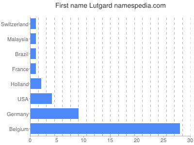 Given name Lutgard