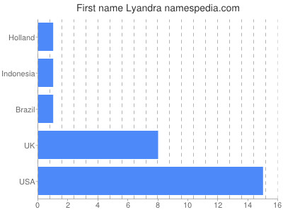Given name Lyandra