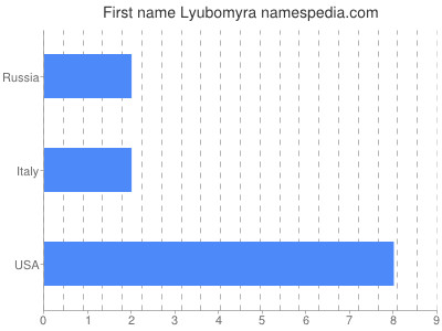 Given name Lyubomyra