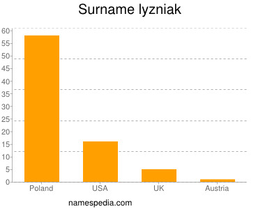 Surname Lyzniak