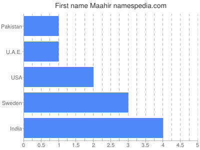 Given name Maahir
