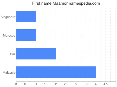 Given name Maamor
