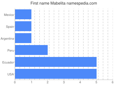 Given name Mabelita