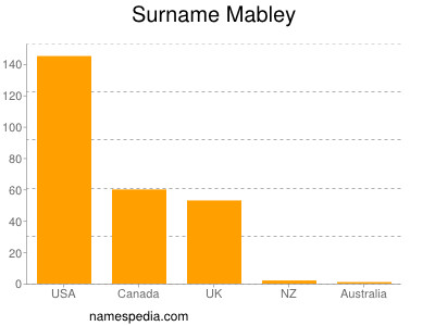 Surname Mabley