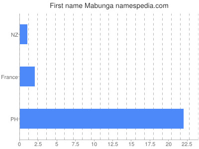 Given name Mabunga