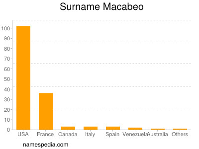 Surname Macabeo