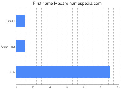 Given name Macaro