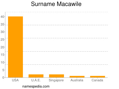 Surname Macawile