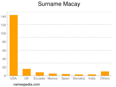 Surname Macay